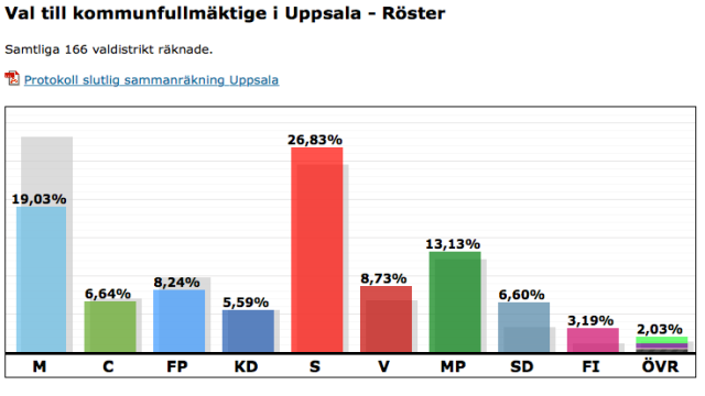 SlutligtvalresultatUppsalakommunfullmaktige2014