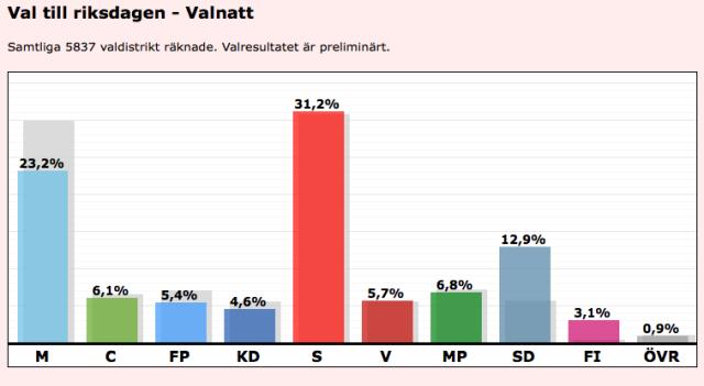 Valnattsresultatriksdag2014franVal.se