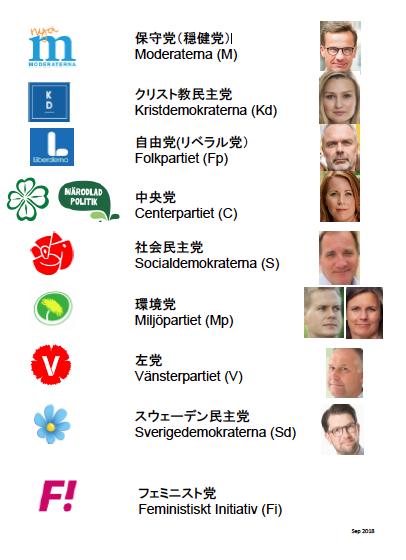 スウェーデンの政党2018選挙